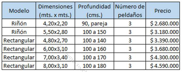 1 7 - Piscinas De Fibra Precios